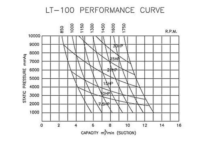 So do the hien cong suat may thoi khi longtech  lt 100